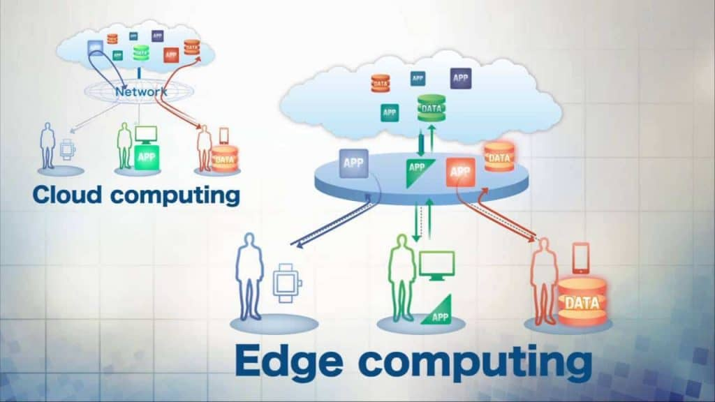 CP EC Edge Computing