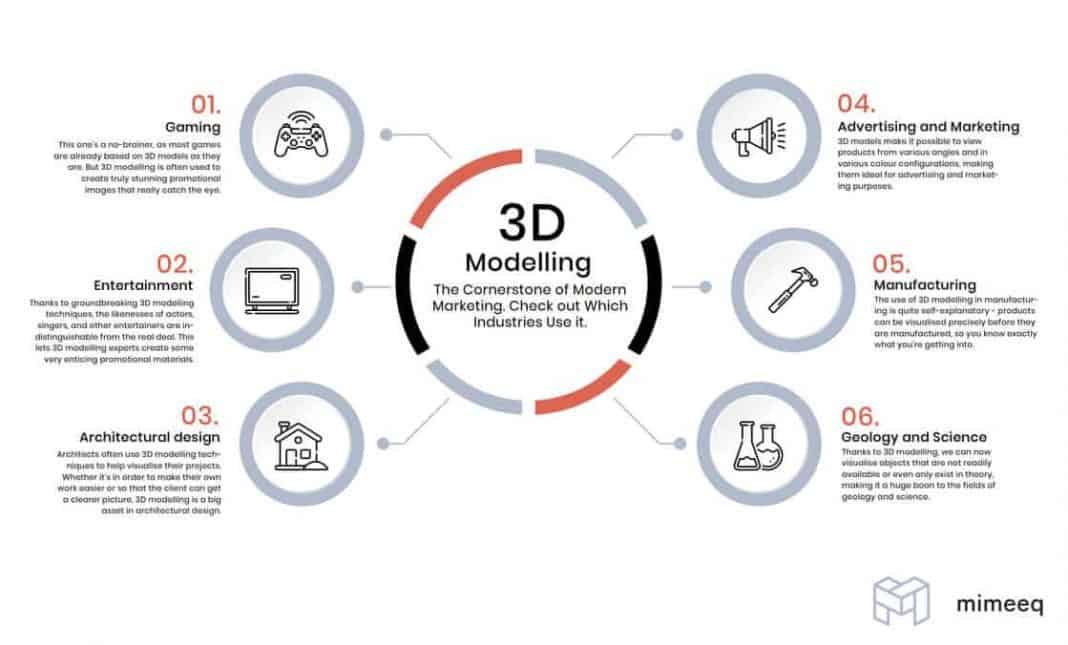 3D modelling info-graphic