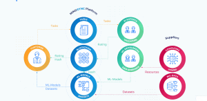 Mindsync Platform Framework