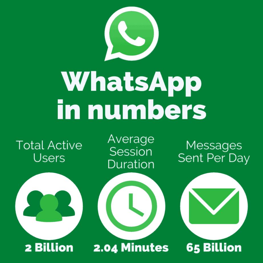 WhatsApp in Numbers