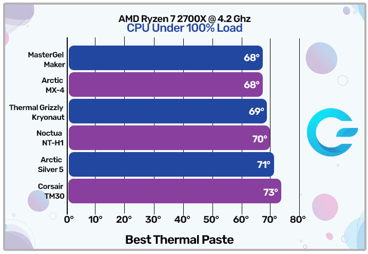 Best Thermal Paste Graph