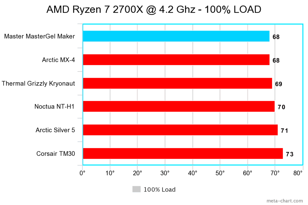 Thermal paste load chart