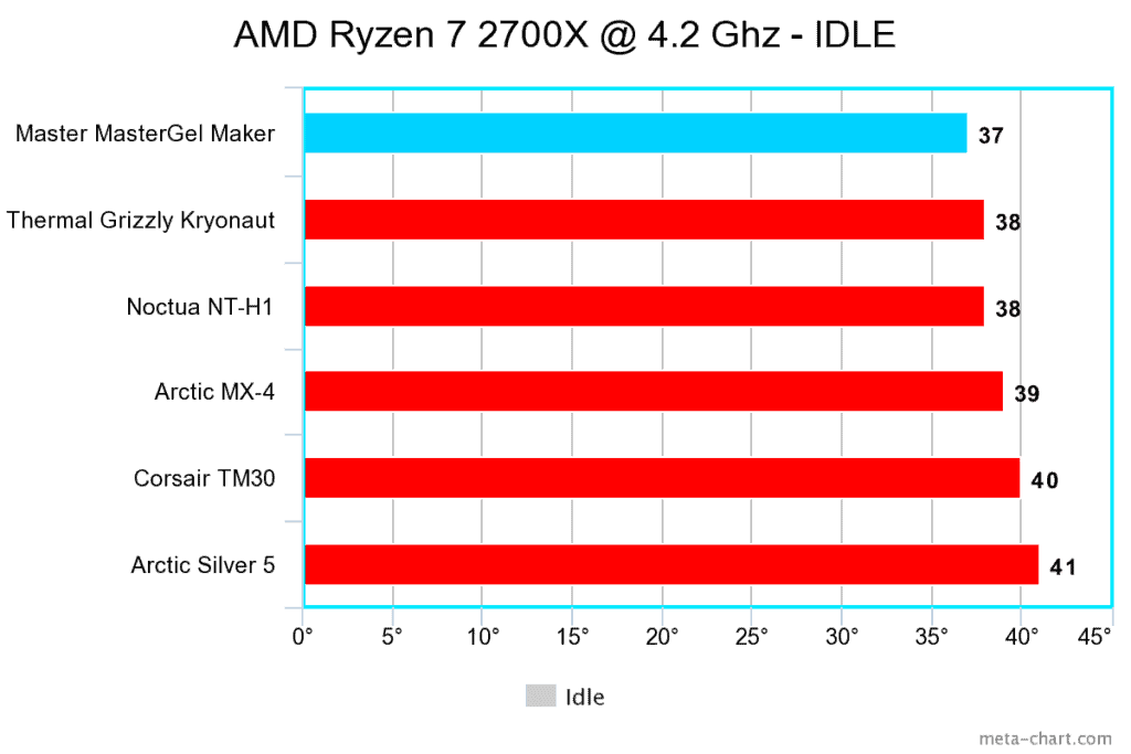 Thermal paste idle chart