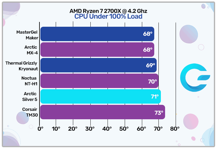 Arctic Silver 5 Load Temperatures